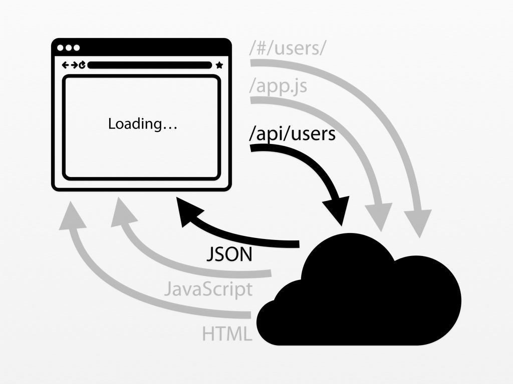 /#/users/ HTML Loading… /app.js /api/users JSON...