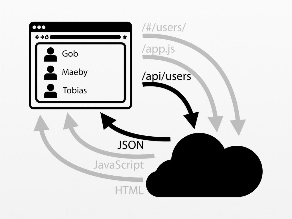 /#/users/ HTML /app.js JavaScript /api/users JS...