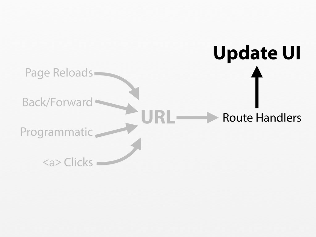 <a> Clicks Page Reloads Back/Forward URL Route ...