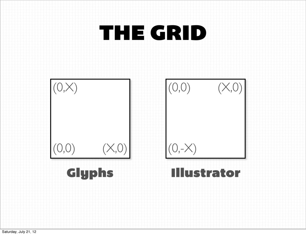 THE GRID (0,0) Glyphs Illustrator (0,X) (X,0) (...