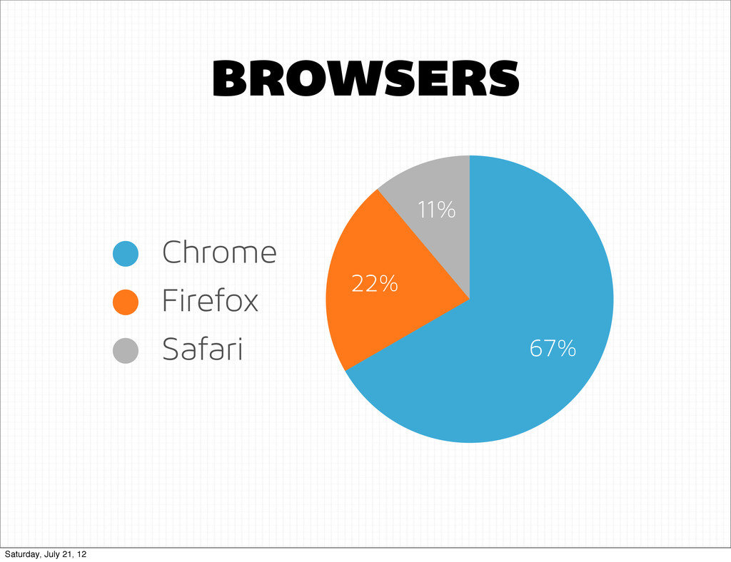 11% 22% 67% BROWSERS Chrome Firefox Safari Satu...