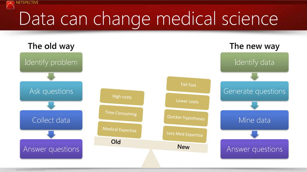 NETSPECTIVE www.netspective.com 7 Data can chan...
