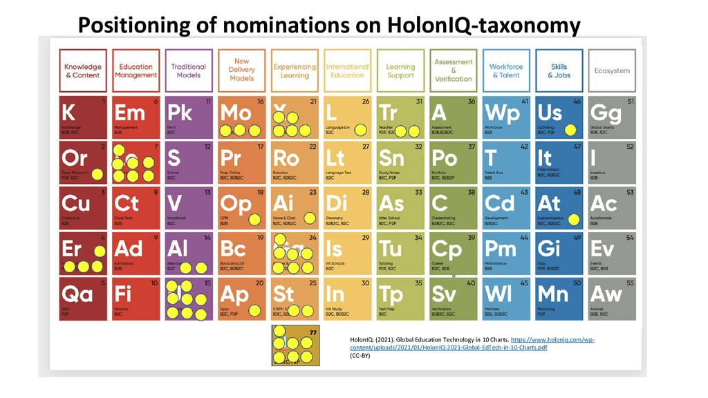 Positioning of nominations on HolonIQ-taxonomy ...