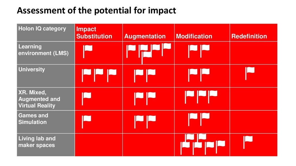 Assessment of the potential for impact Holon IQ...