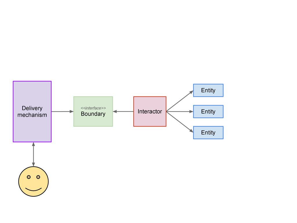 Entity Entity Entity Interactor <<interface>> B...