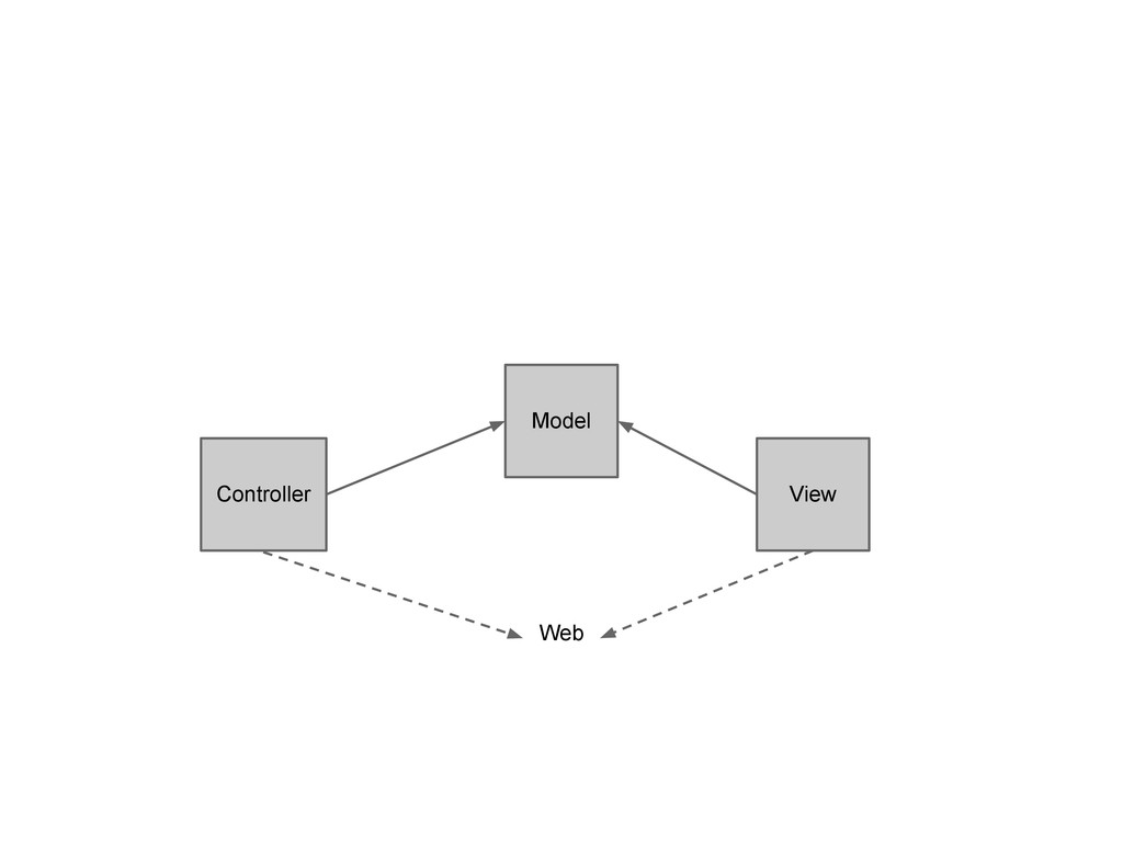 Model Controller View Web