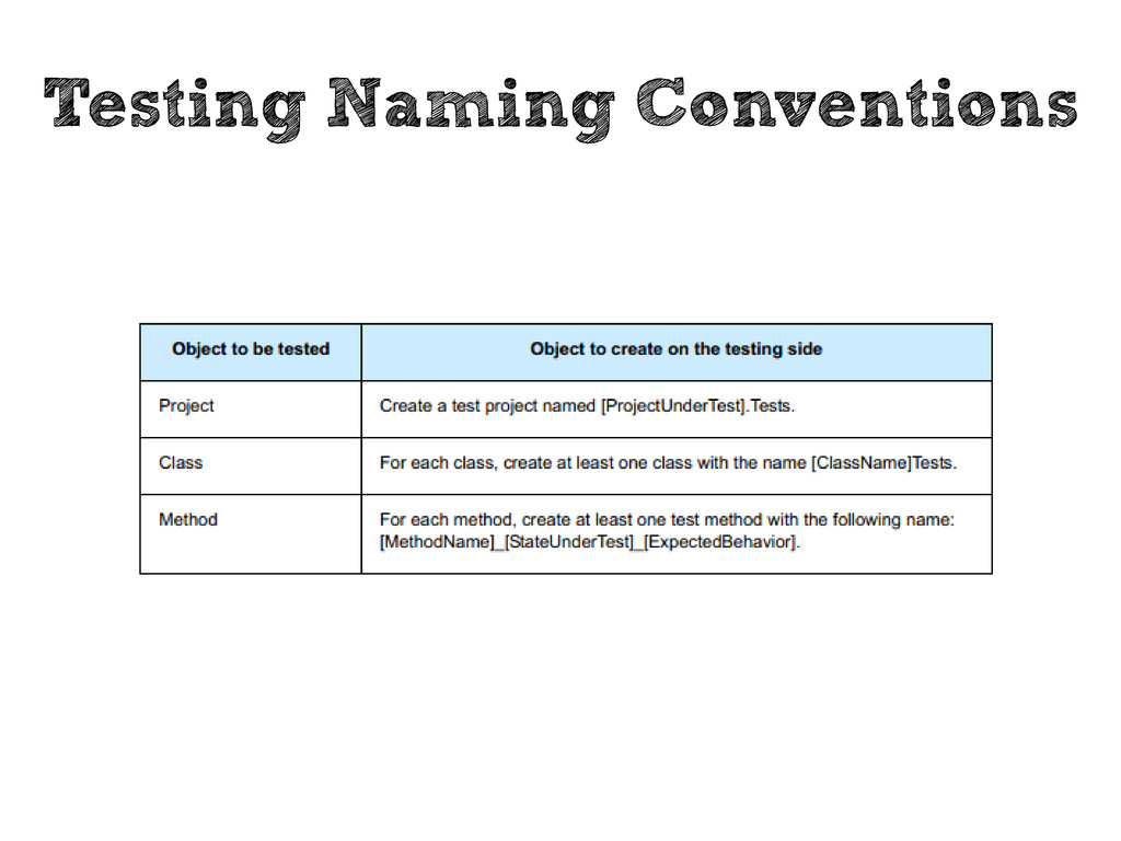 Testing Naming Conventions