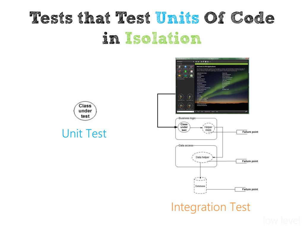 Integration Test Unit Test Tests that Test Unit...