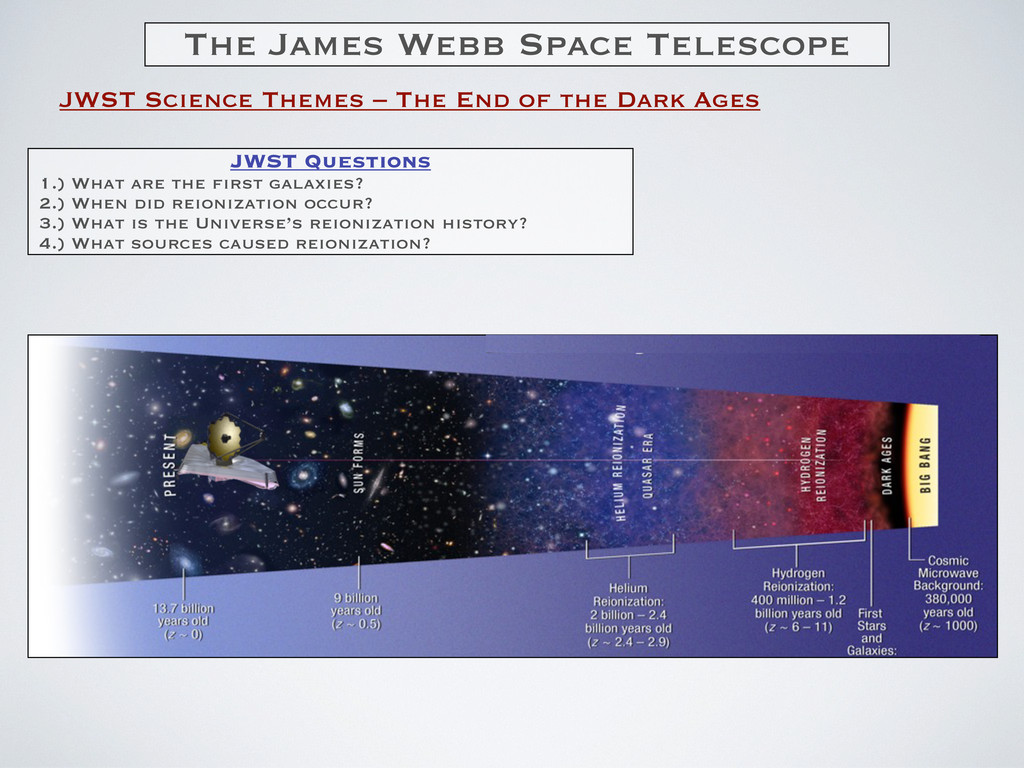 JWST Science Themes – The End of the Dark Ages ...