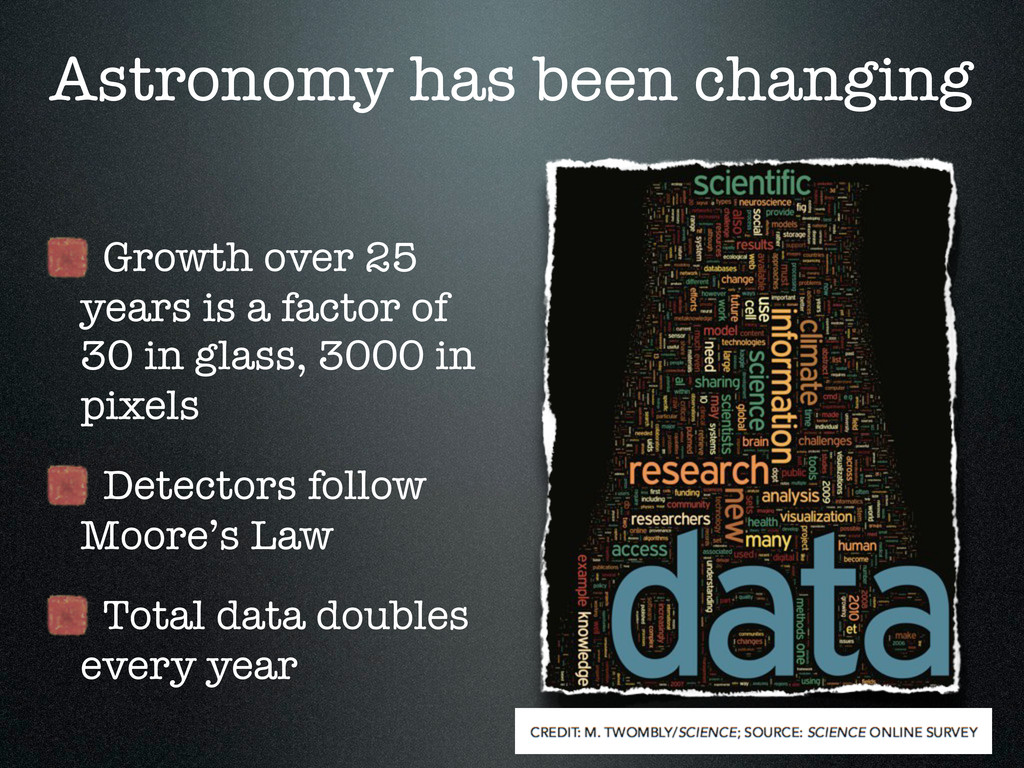 Astronomy has been changing Growth over 25 year...