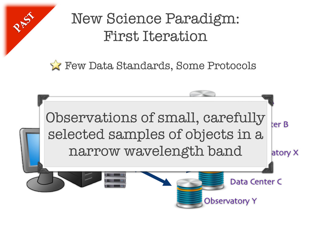 New Science Paradigm: First Iteration Data Cent...