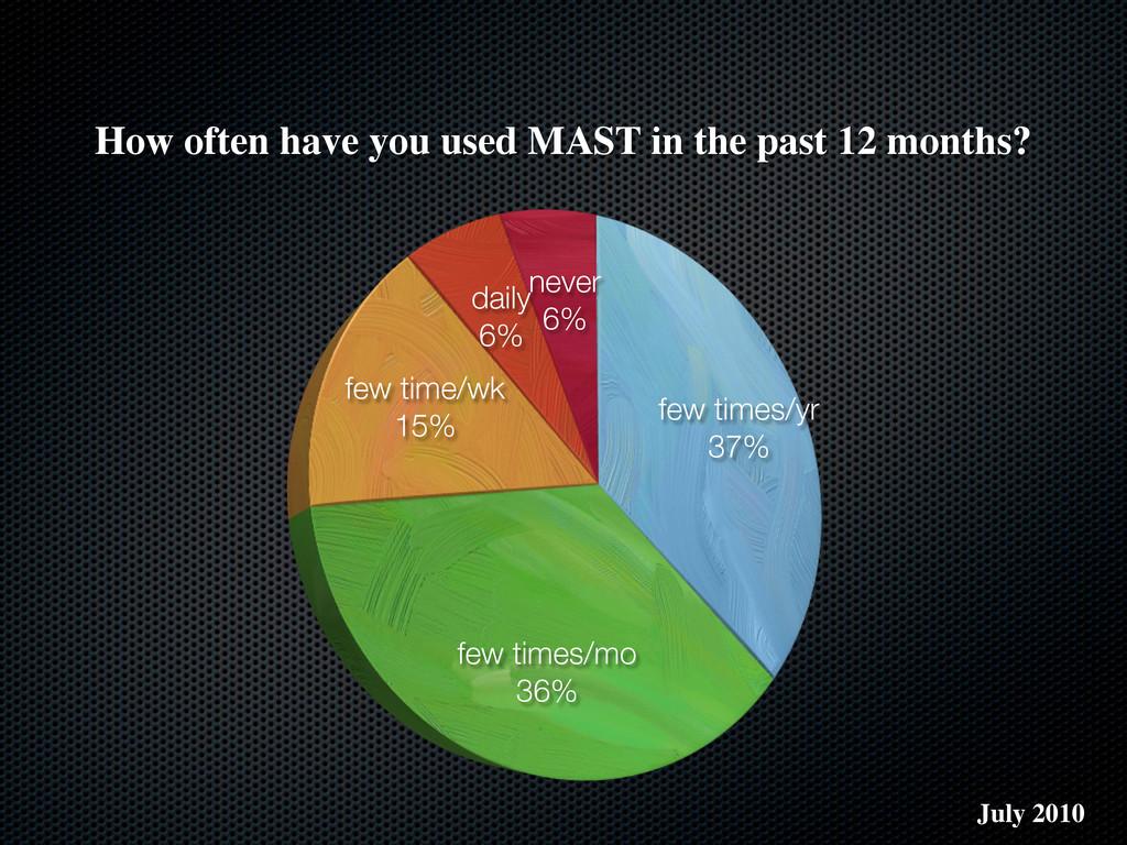 few times/yr 37% few times/mo 36% few time/wk 1...