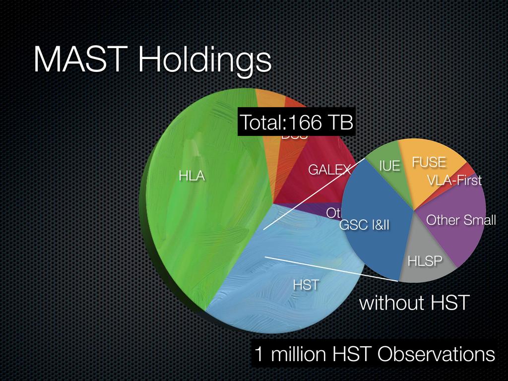MAST Holdings HST HLA Kepler DSS GALEX Other HL...