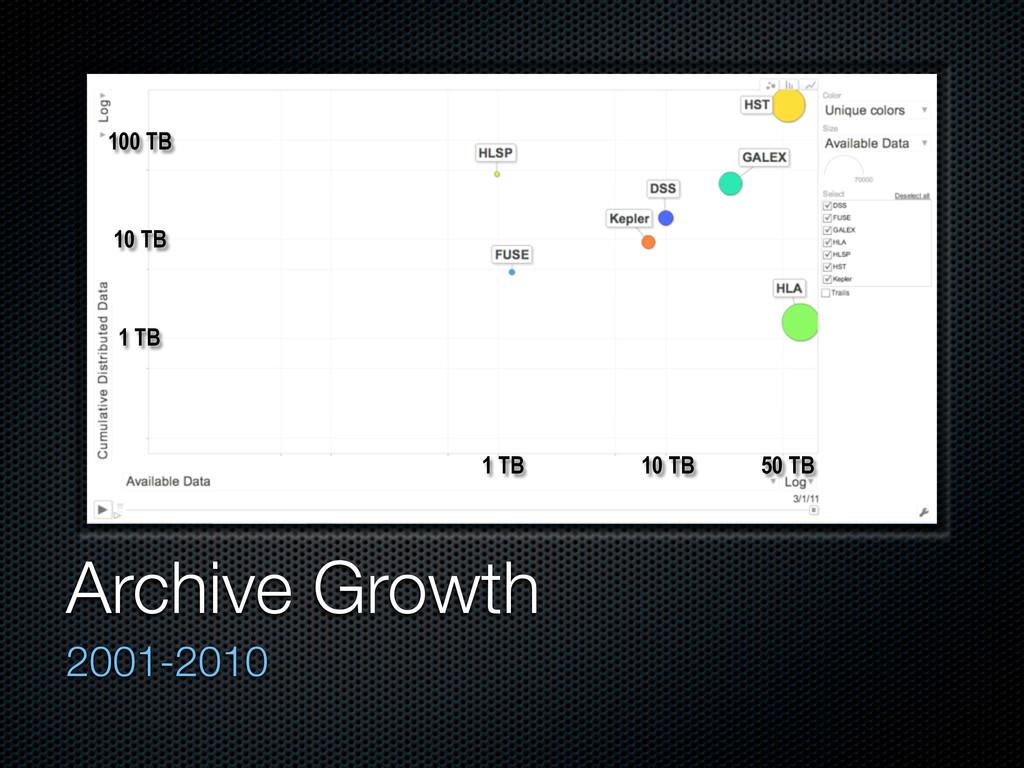 Archive Growth 2001-2010 1 TB 10 TB 50 TB 10 TB...