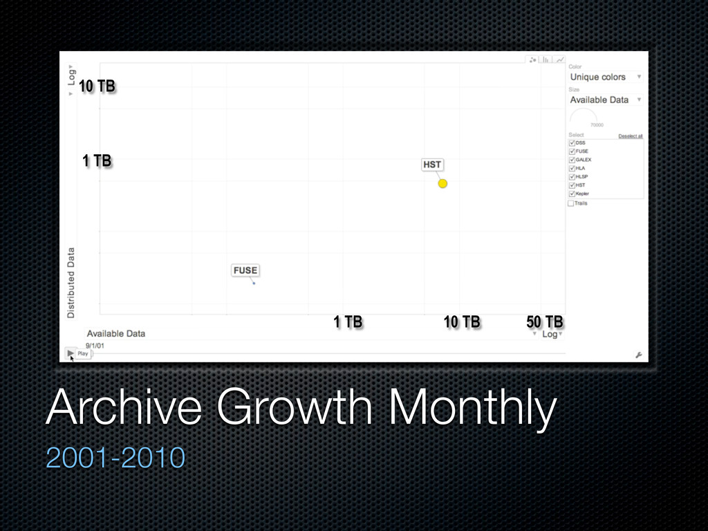 Archive Growth Monthly 2001-2010 1 TB 10 TB 50 ...
