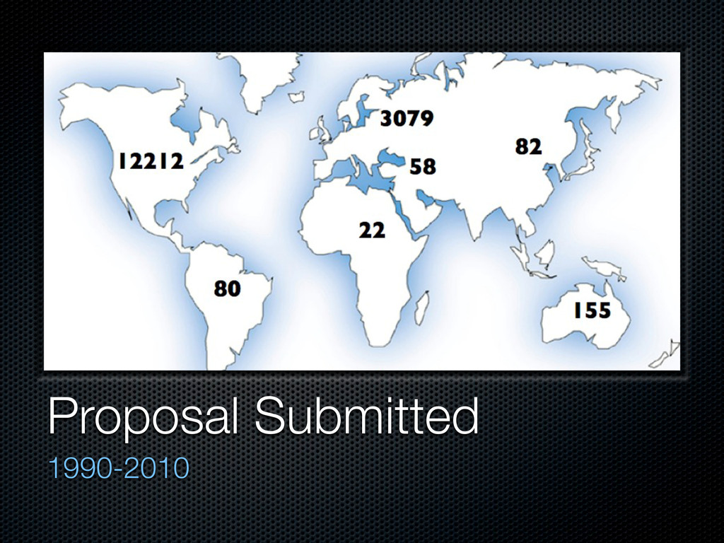 Proposal Submitted 1990-2010