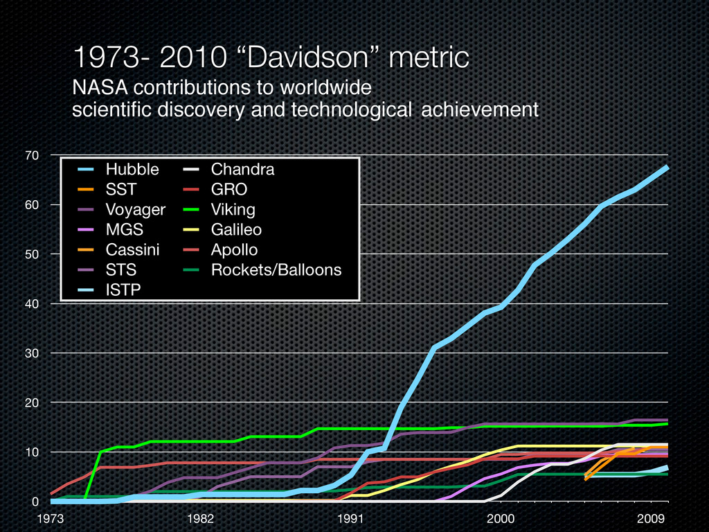 "1973- 2010 ""Davidson"" metric NASA contributions..."