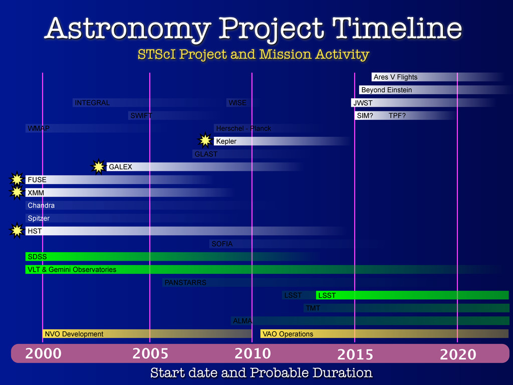 Astronomy Project Timeline STScI Project and Mi...