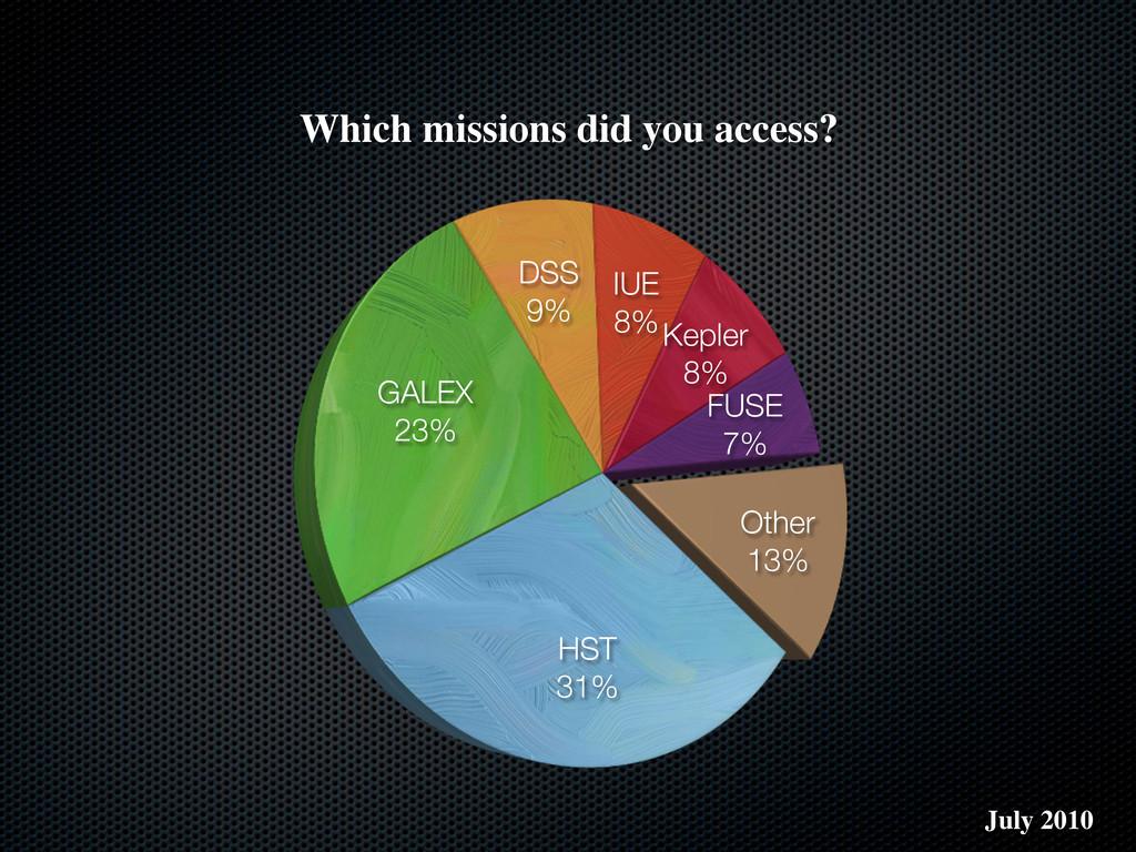 HST 31% GALEX 23% DSS 9% IUE 8%Kepler 8% FUSE 7...