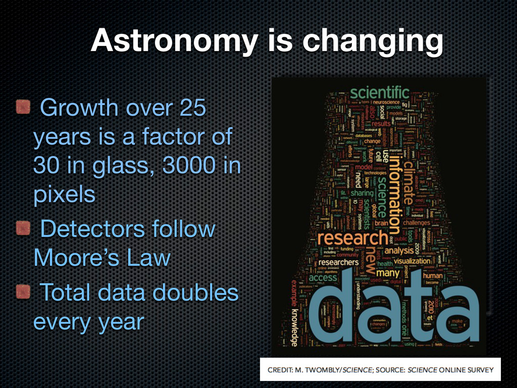 Astronomy is changing Growth over 25 years is a...