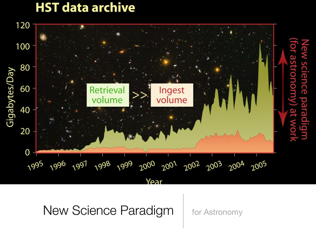 New Science Paradigm for Astronomy