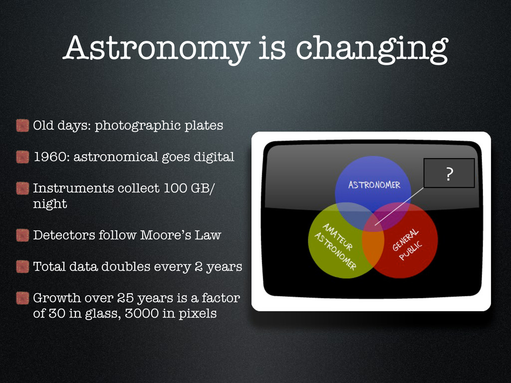 Astronomy is changing Old days: photographic pl...