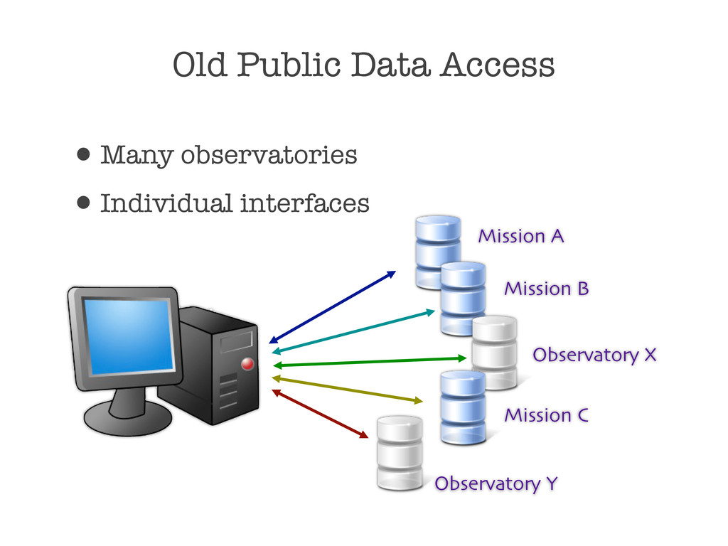 Old Public Data Access •Many observatories •Ind...