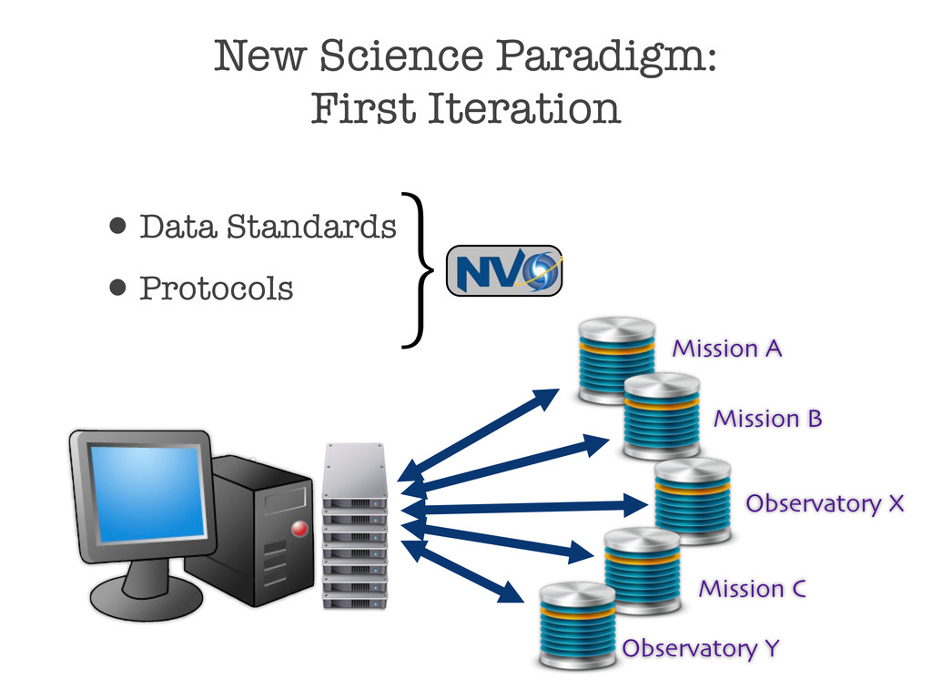 New Science Paradigm: First Iteration •Data Sta...