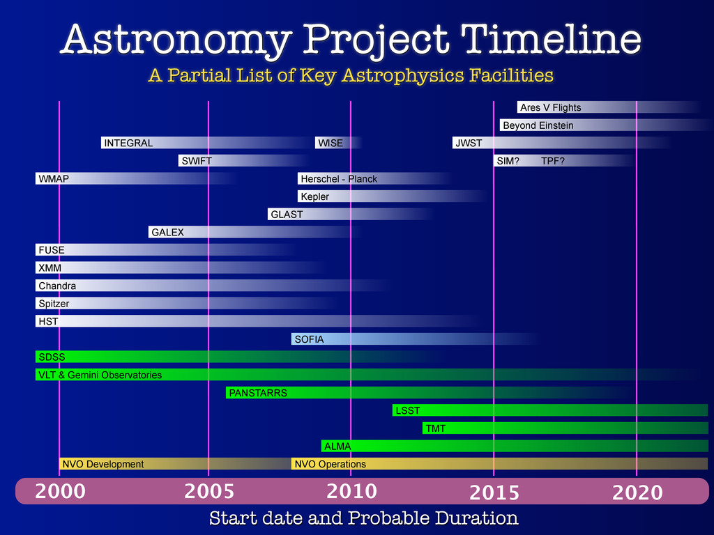 Astronomy Project Timeline A Partial List of Ke...