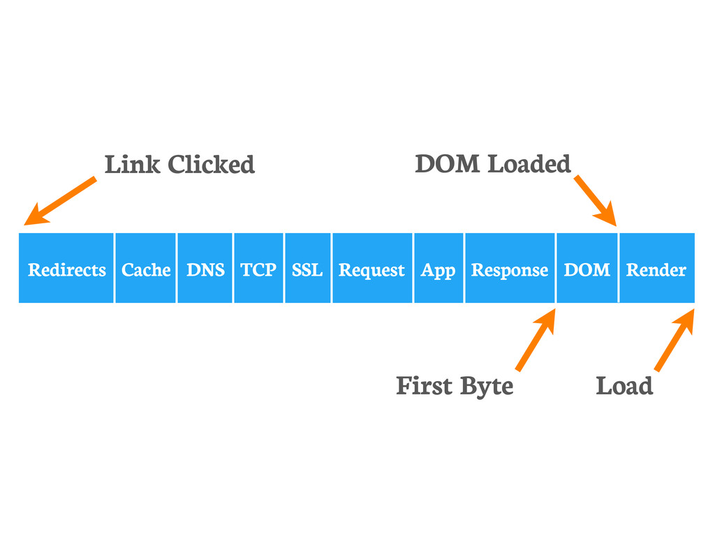 Redirects Cache DNS TCP SSL Request App Respons...