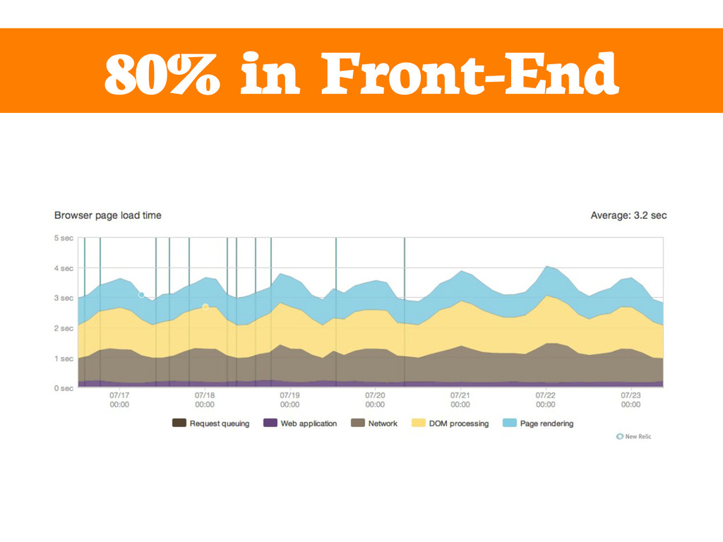 80% in Front-End
