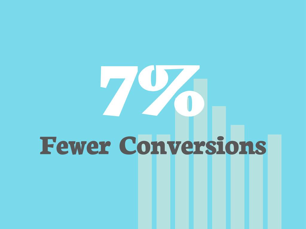 7% Fewer Conversions