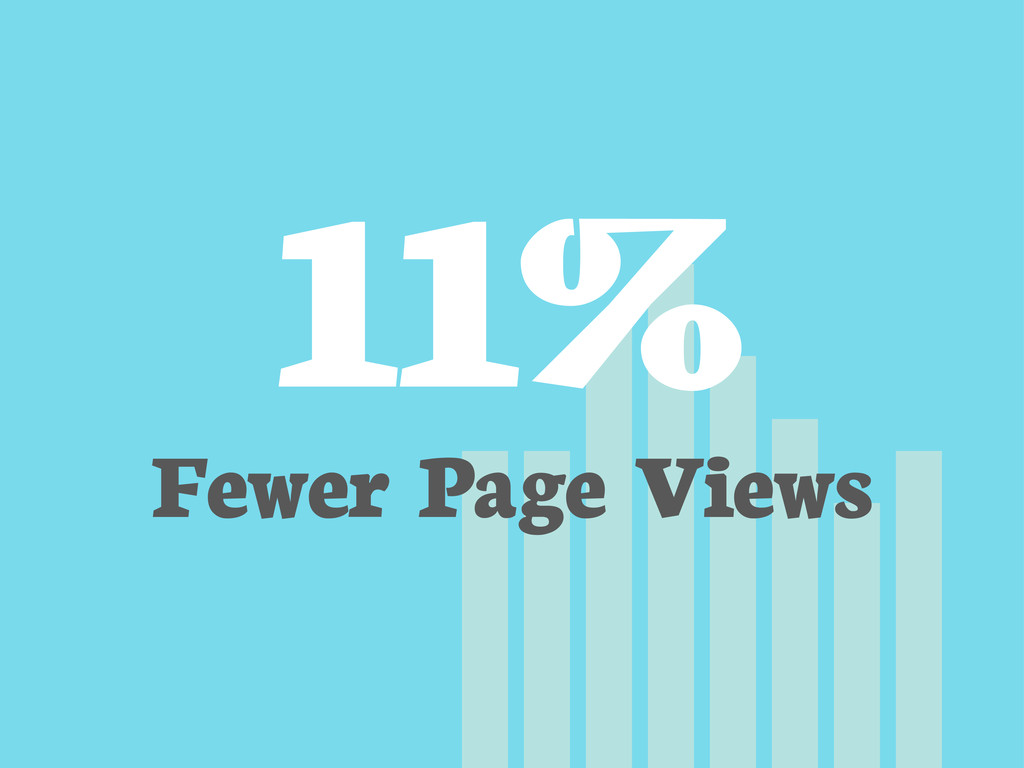 11% Fewer Page Views