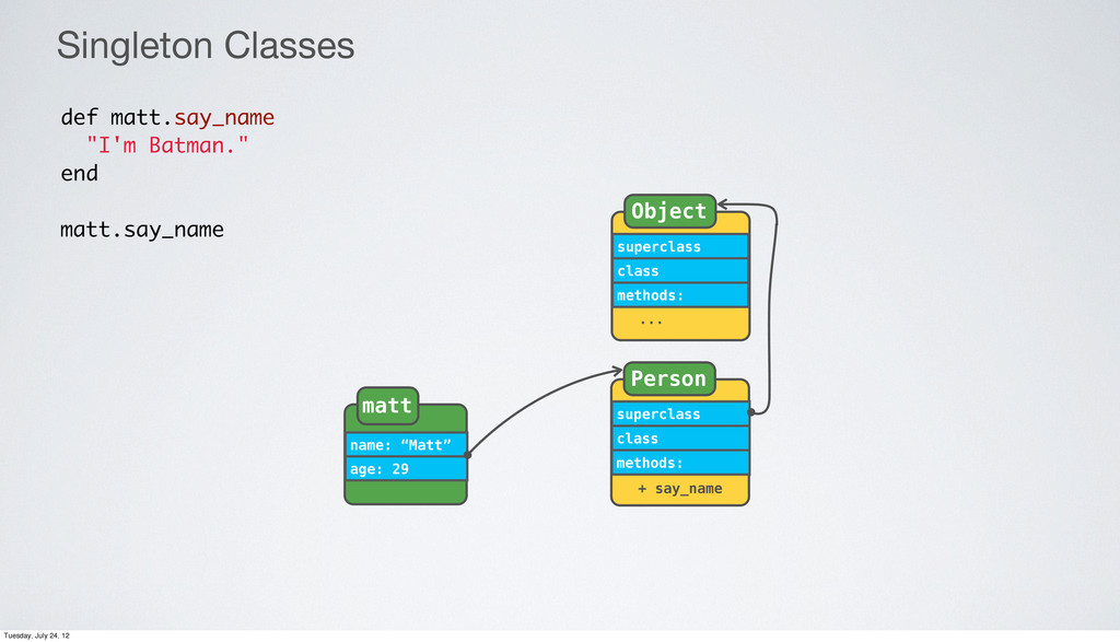 superclass class methods: Person + say_name nam...