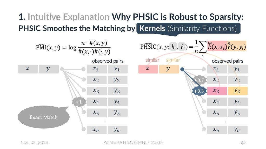 1. Intuitive Explanation Why PHSIC is Robust to...