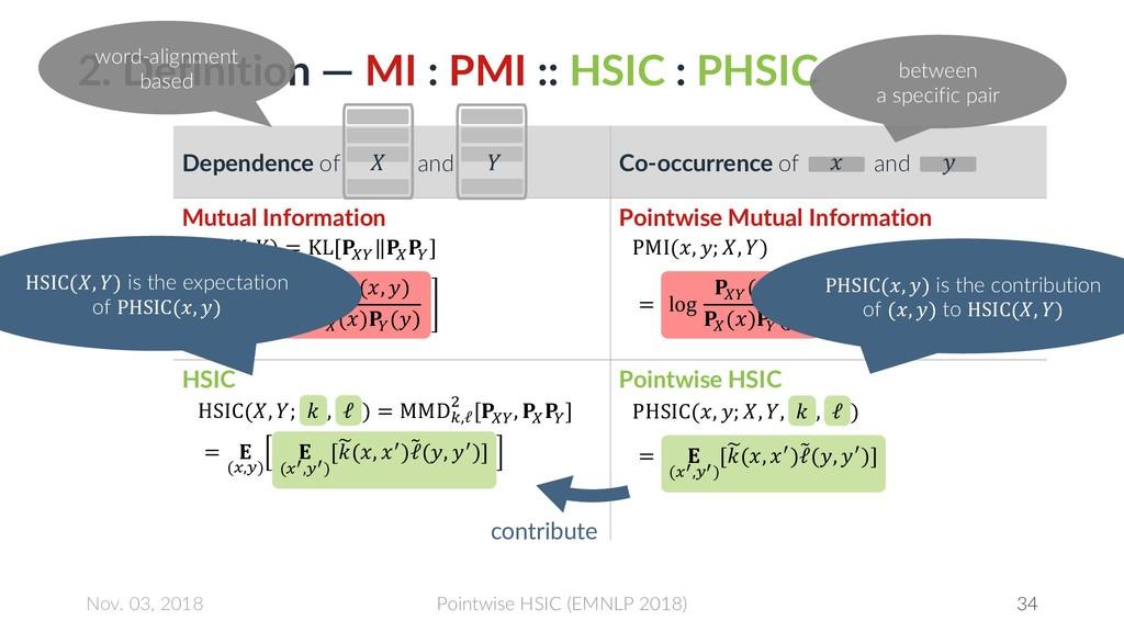 2. Definition — MI : PMI :: HSIC : PHSIC Depend...