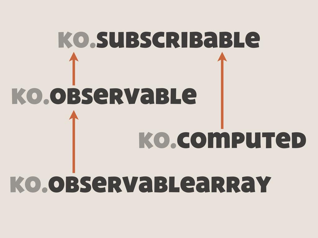 ko.subscribable ko.computed ko.observable ko.ob...