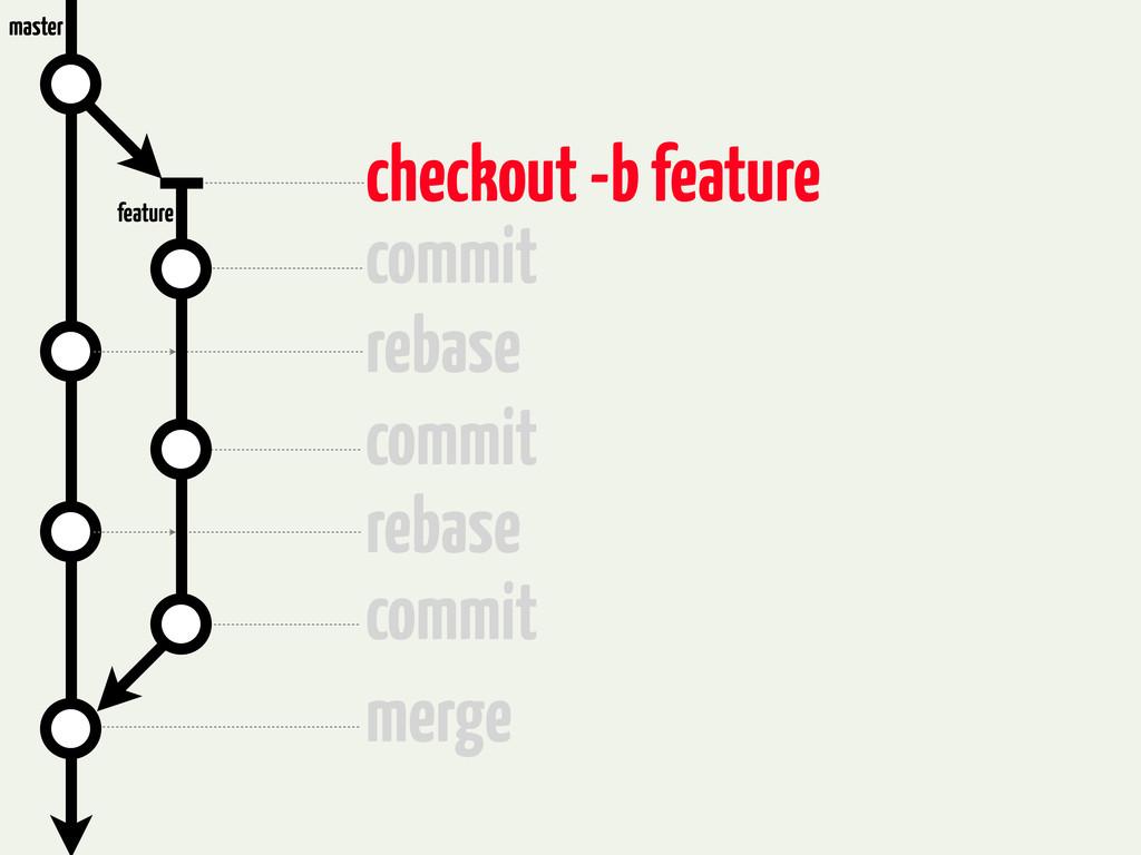 checkout -b feature commit rebase commit rebase...