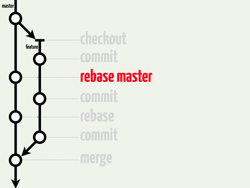 checkout commit rebase master commit rebase com...