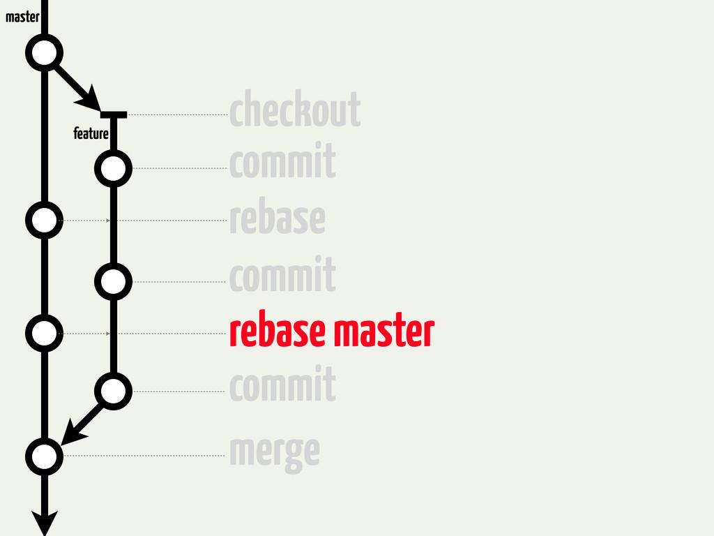 checkout commit rebase commit rebase master com...