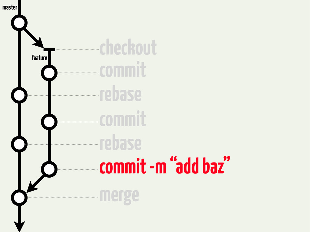 checkout commit rebase commit rebase commit -m ...