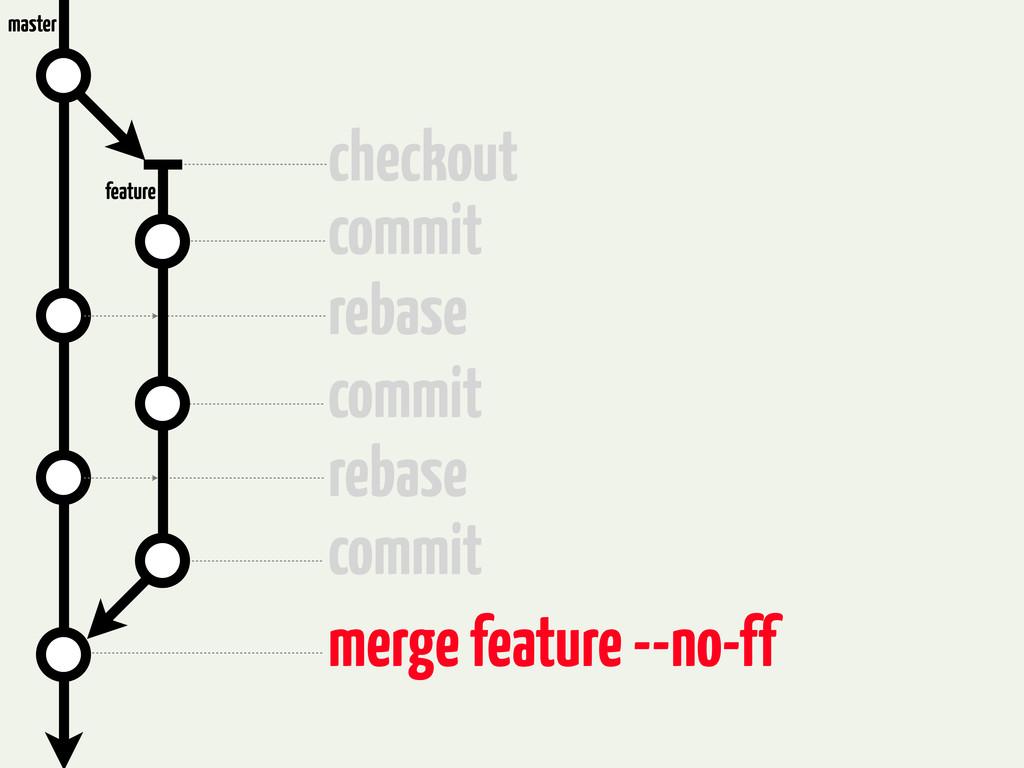 checkout commit rebase commit rebase commit mer...