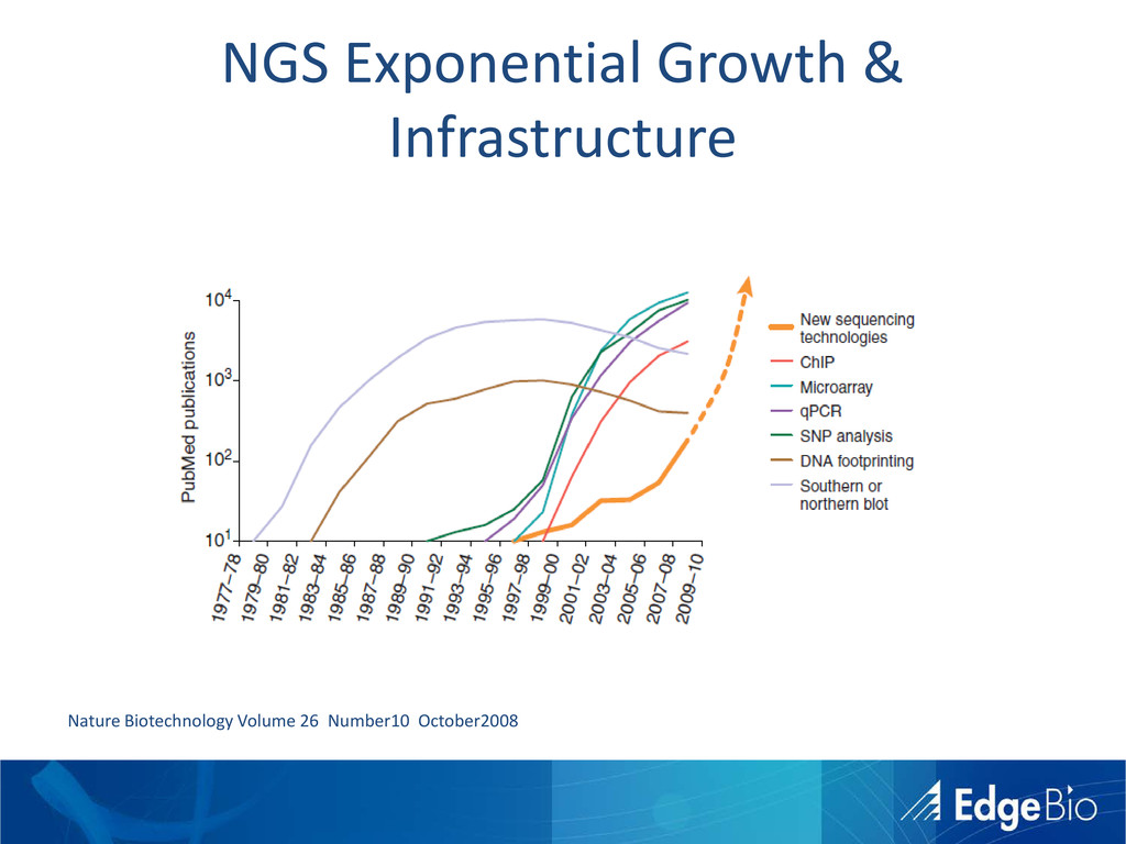 NGS Exponential Growth & Infrastructure Nature ...