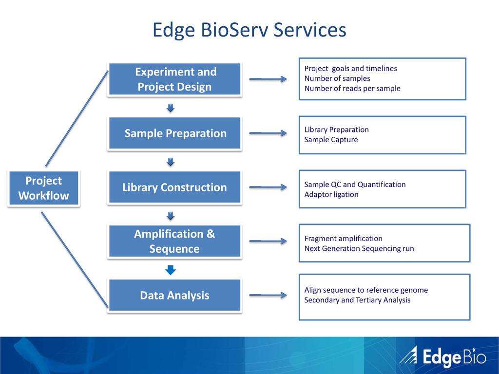 Edge BioServ Services Library Construction Samp...