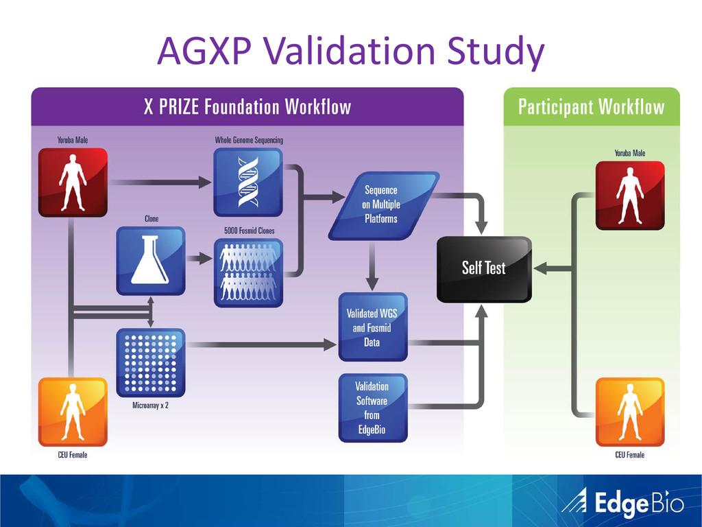 AGXP Validation Study