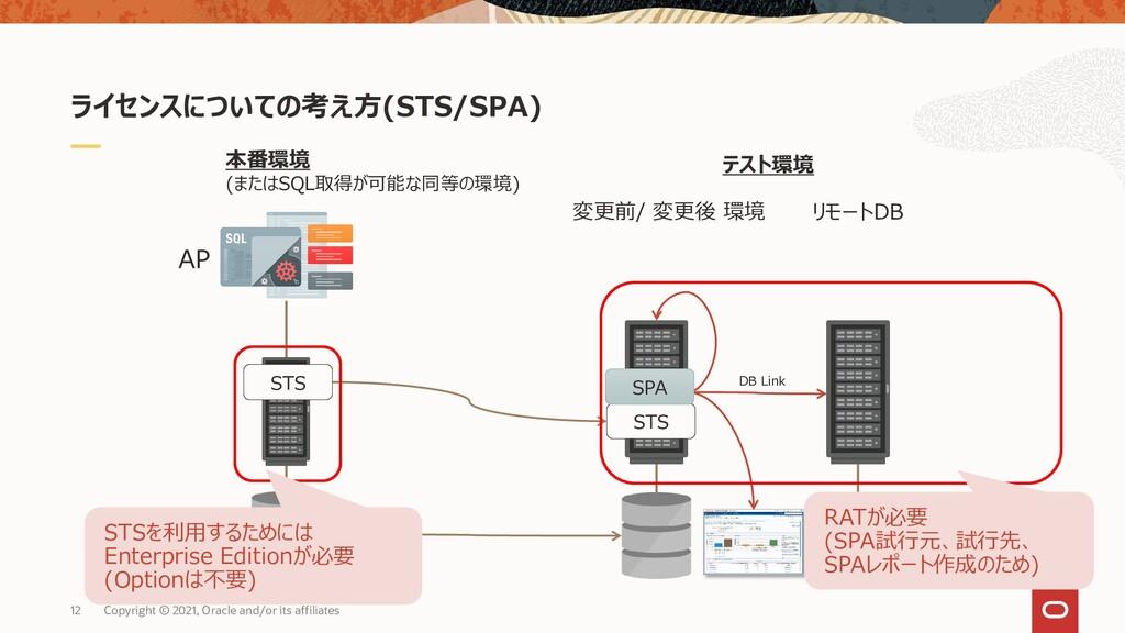 ライセンスについての考え方(STS/SPA) AP 本番環境 (またはSQL取得が可能な同等の...