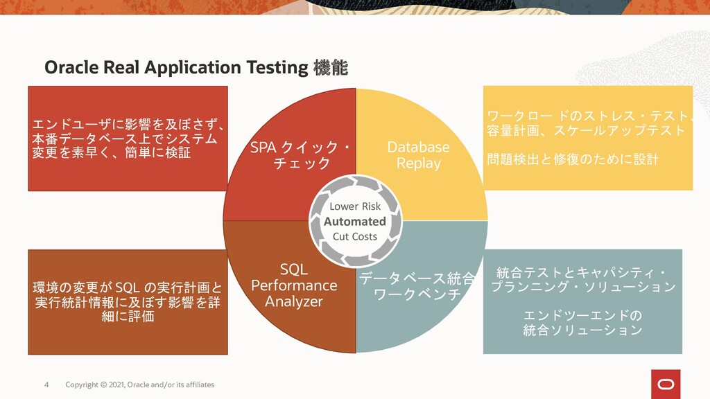 4 Oracle Real Application Testing 機能 Database R...