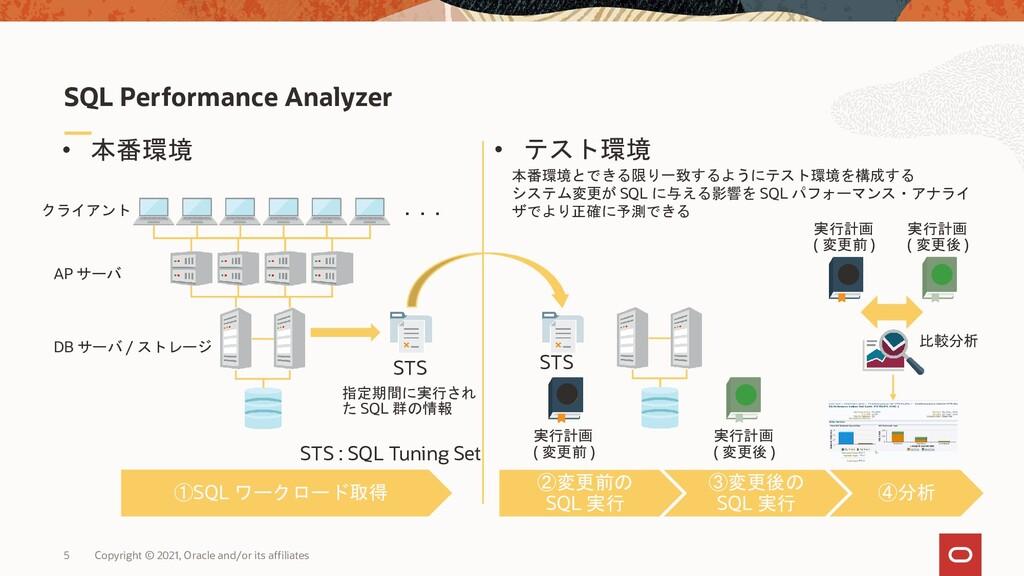 5 • 本番環境 SQL Performance Analyzer クライアント AP サーバ...