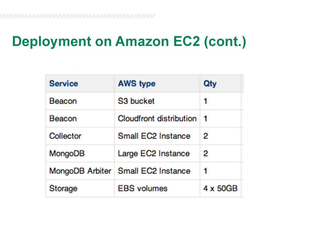 Deployment on Amazon EC2 (cont.)