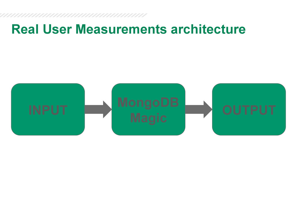 Real User Measurements architecture INPUT OUTPU...